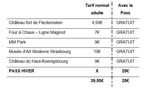 Alsace en hiver - une utilisation type du Pass Hiver
