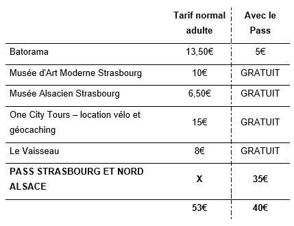 Un week-end type à Strasbourg avec le Pass'Alsace